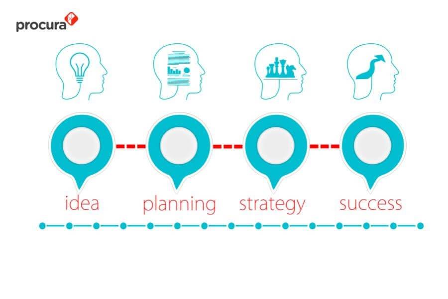 manajemen proses bisnis